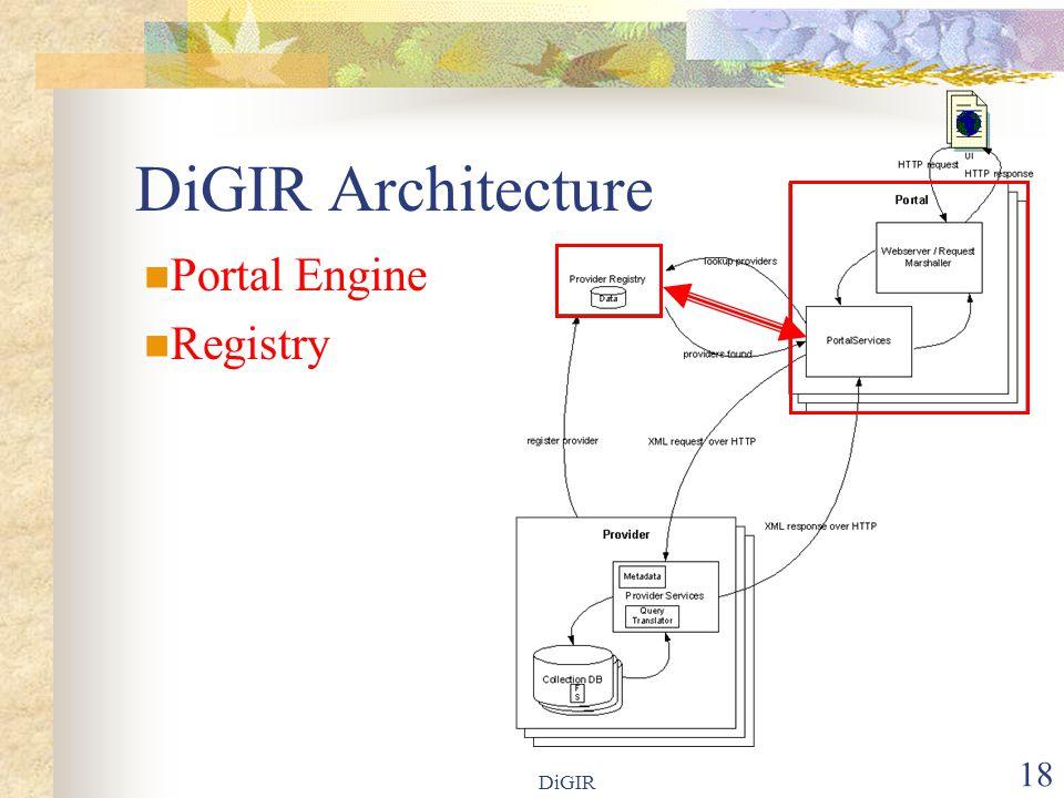 DiGIR 18 DiGIR Architecture Portal Engine Registry