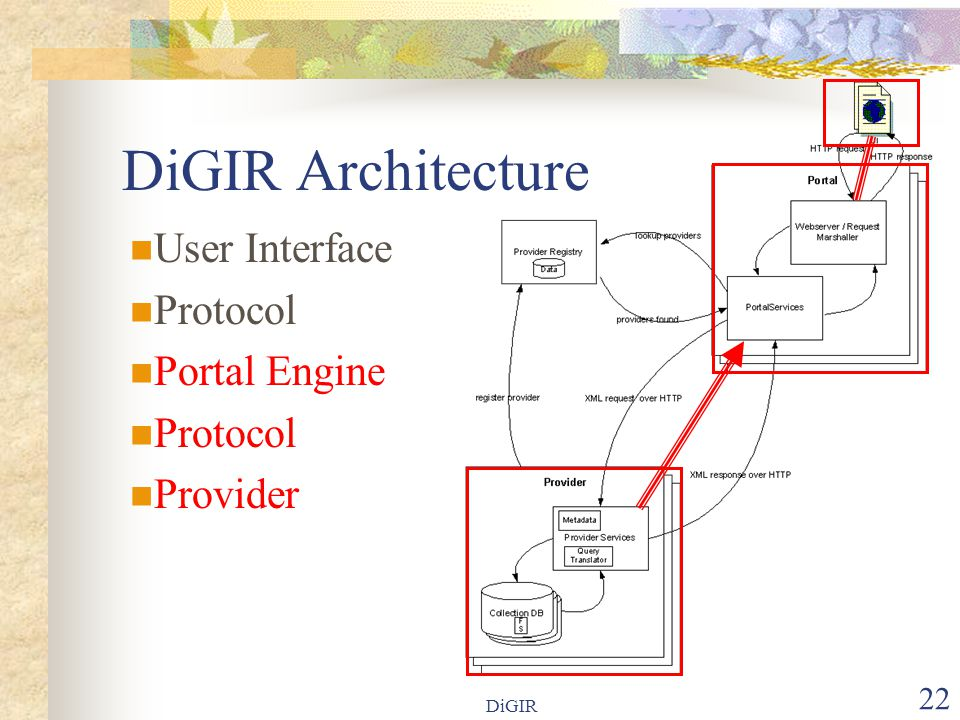 DiGIR 22 DiGIR Architecture User Interface Protocol Portal Engine Protocol Provider