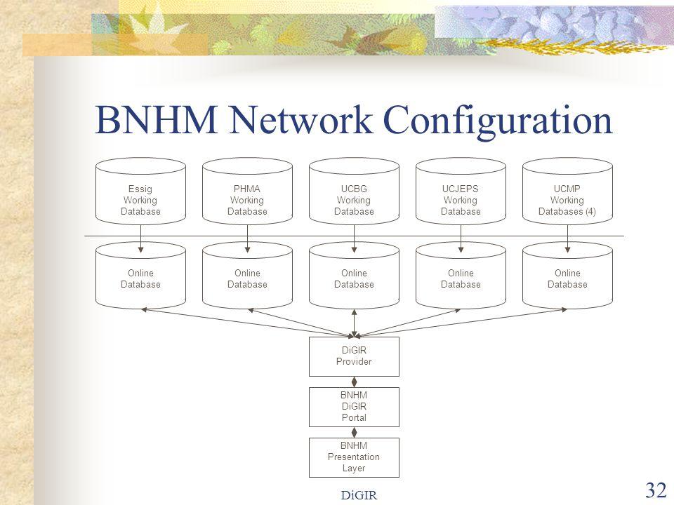 DiGIR 32 BNHM Network Configuration PHMA Working Database Online Database UCBG Working Database DiGIR Provider BNHM DiGIR Portal UCJEPS Working Databa