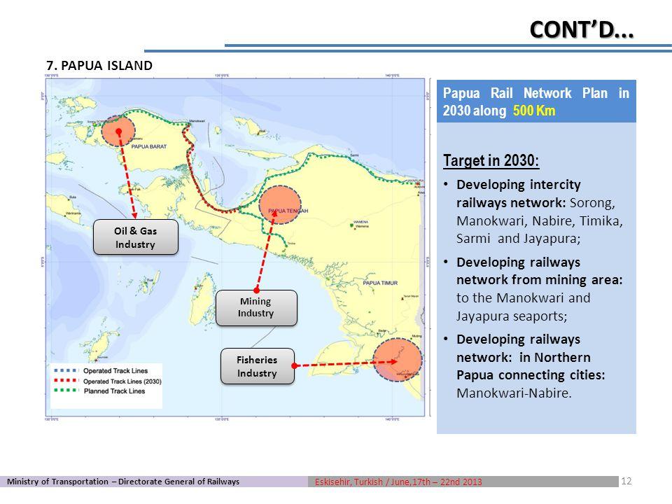 Target in 2030: Developing intercity railways network: Sorong, Manokwari, Nabire, Timika, Sarmi and Jayapura; Developing railways network from mining area: to the Manokwari and Jayapura seaports; Developing railways network: in Northern Papua connecting cities: Manokwari-Nabire.