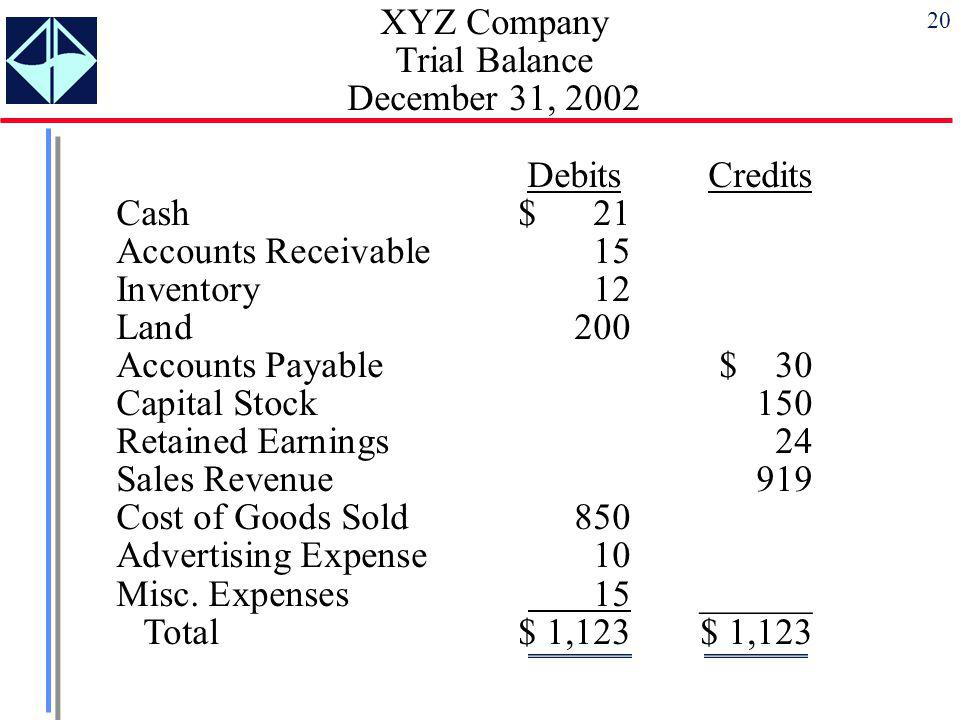 20 XYZ Company Trial Balance December 31, 2002 Debits Credits Cash$ 21 Accounts Receivable 15 Inventory 12 Land 200 Accounts Payable $ 30 Capital Stoc