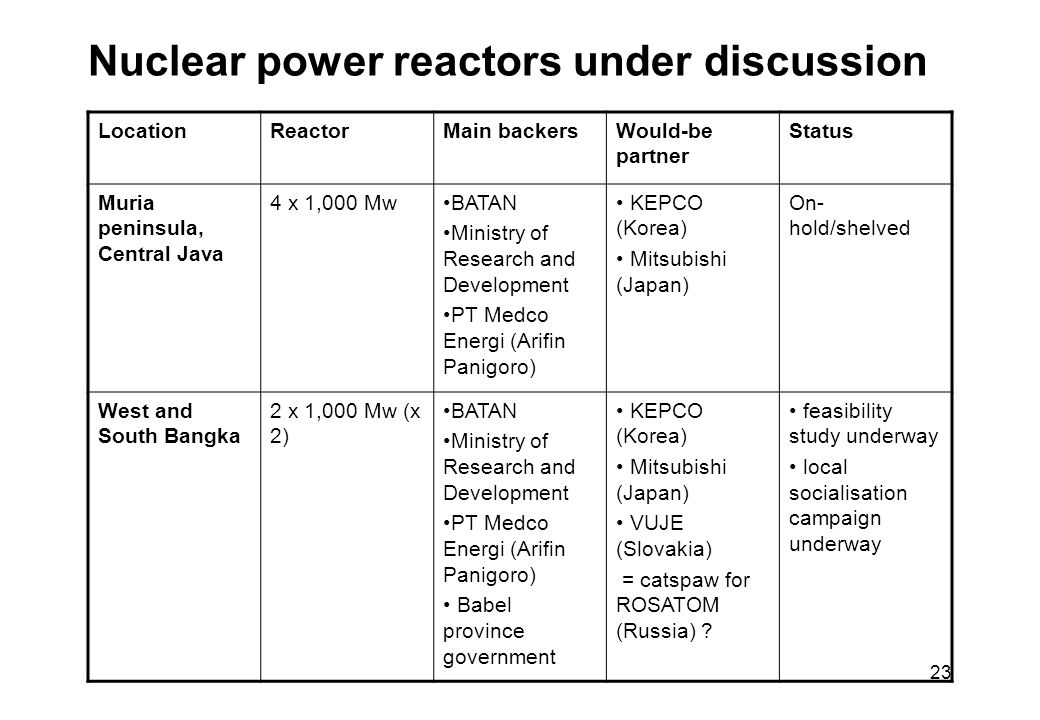 23 Nuclear power reactors under discussion LocationReactorMain backersWould-be partner Status Muria peninsula, Central Java 4 x 1,000 MwBATAN Ministry of Research and Development PT Medco Energi (Arifin Panigoro) KEPCO (Korea) Mitsubishi (Japan) On- hold/shelved West and South Bangka 2 x 1,000 Mw (x 2) BATAN Ministry of Research and Development PT Medco Energi (Arifin Panigoro) Babel province government KEPCO (Korea) Mitsubishi (Japan) VUJE (Slovakia) = catspaw for ROSATOM (Russia) .