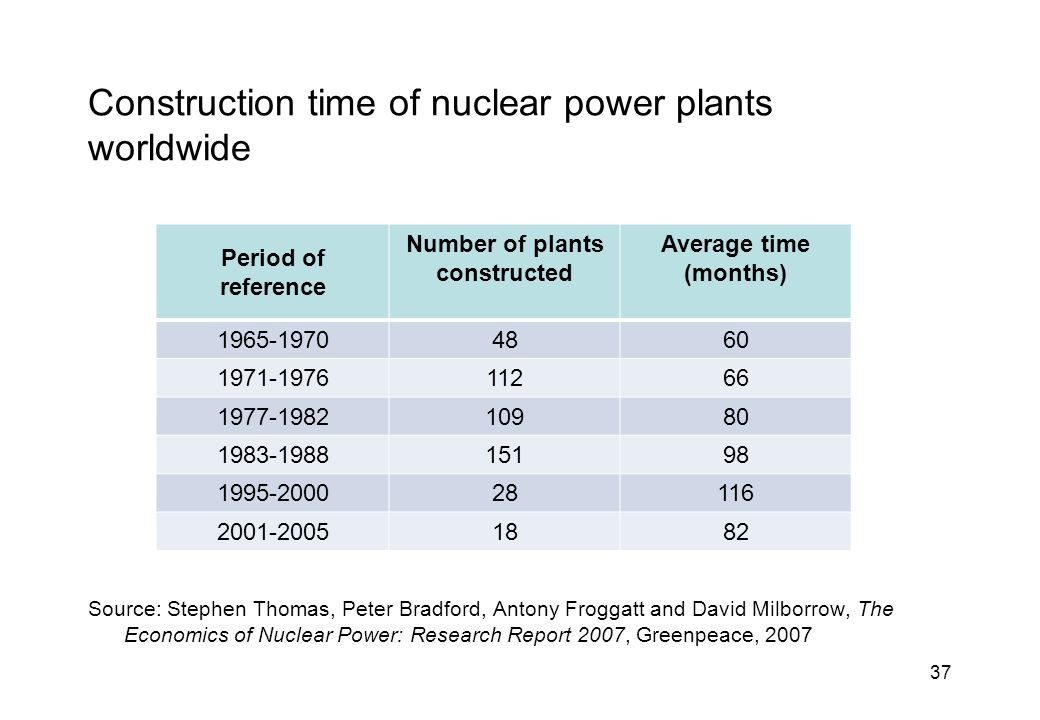 37 Construction time of nuclear power plants worldwide Source: Stephen Thomas, Peter Bradford, Antony Froggatt and David Milborrow, The Economics of Nuclear Power: Research Report 2007, Greenpeace, 2007 Period of reference Number of plants constructed Average time (months) 1965-19704860 1971-197611266 1977-198210980 1983-198815198 1995-200028116 2001-20051882