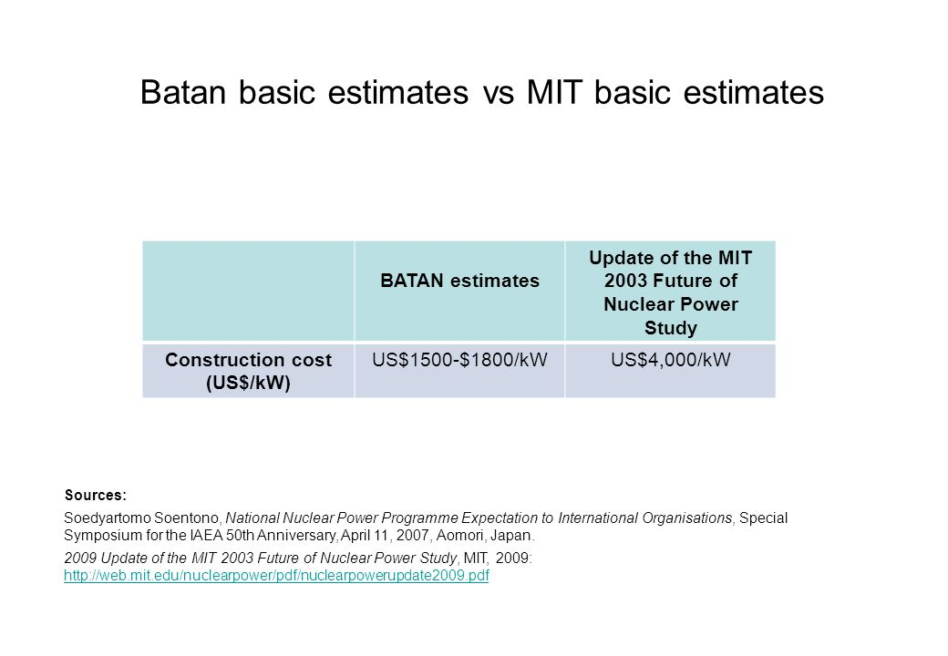 Batan basic estimates vs MIT basic estimates BATAN estimates Update of the MIT 2003 Future of Nuclear Power Study Construction cost (US$/kW) US$1500-$1800/kWUS$4,000/kW Sources: Soedyartomo Soentono, National Nuclear Power Programme Expectation to International Organisations, Special Symposium for the IAEA 50th Anniversary, April 11, 2007, Aomori, Japan.