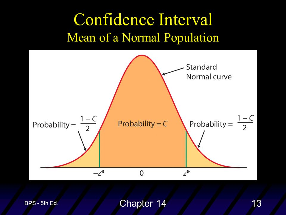 BPS - 5th Ed. Chapter 1413 Confidence Interval Mean of a Normal Population