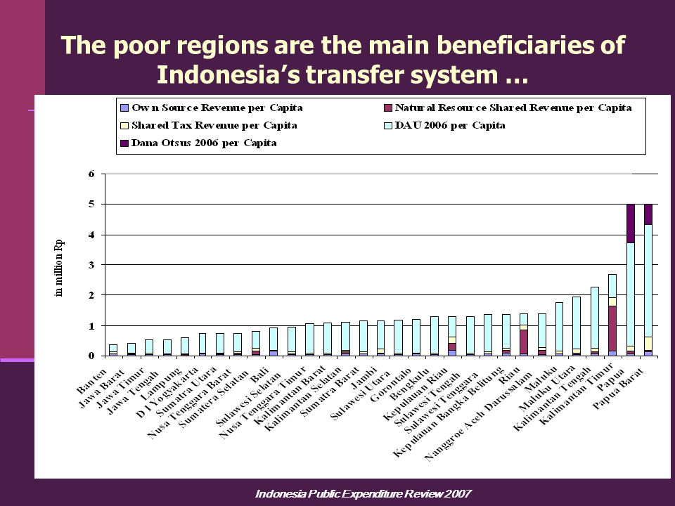Indonesia Public Expenditure Review 2007 The poor regions are the main beneficiaries of Indonesia's transfer system …