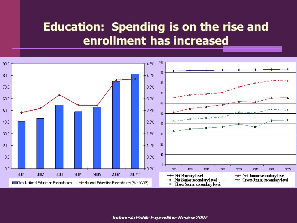 Indonesia Public Expenditure Review 2007 Education: Spending is on the rise and enrollment has increased Source: Susenas (1995-2005).