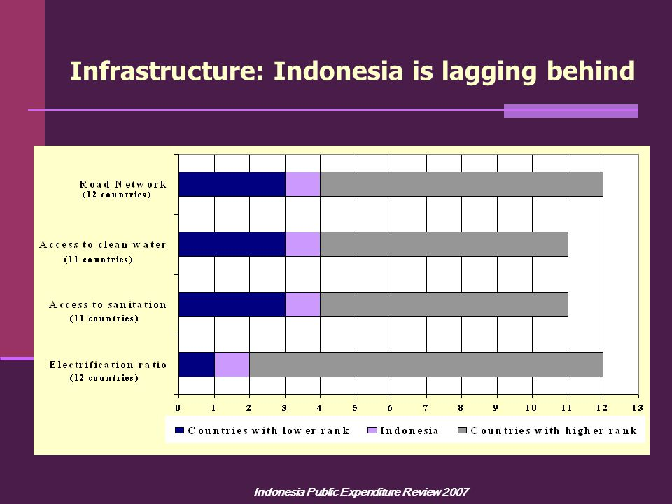 Indonesia Public Expenditure Review 2007 Infrastructure: Indonesia is lagging behind