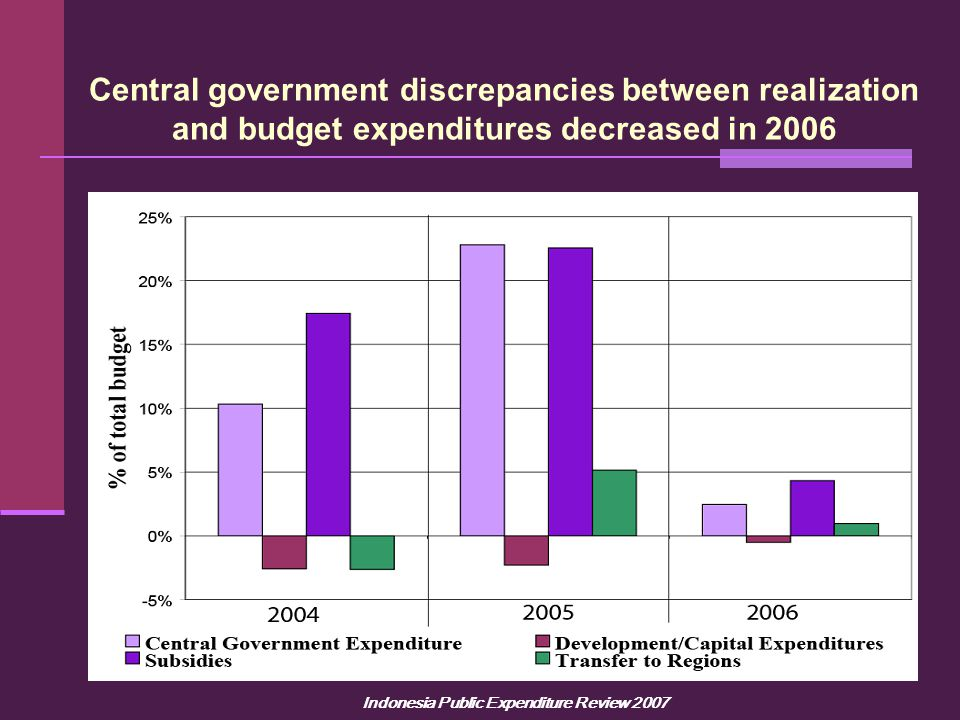 Indonesia Public Expenditure Review 2007 Central government discrepancies between realization and budget expenditures decreased in 2006