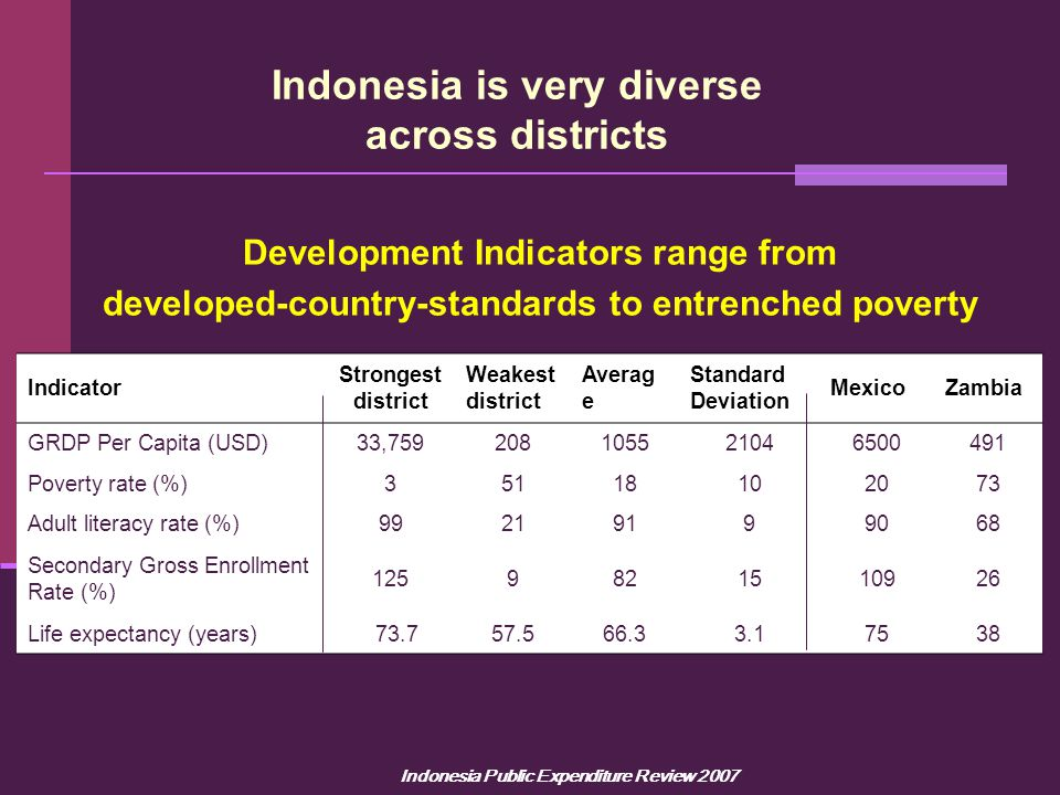 Indonesia Public Expenditure Review 2007 Indonesia is very diverse across districts Indicator Strongest district Weakest district Averag e Standard De