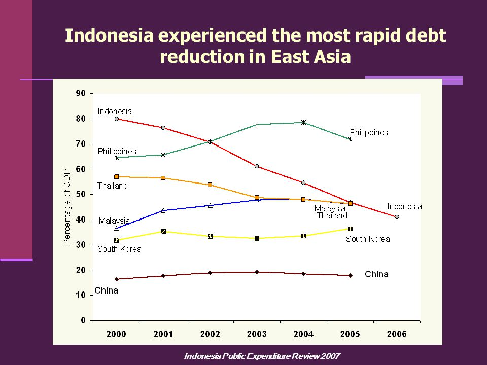 Indonesia Public Expenditure Review 2007 Indonesia experienced the most rapid debt reduction in East Asia