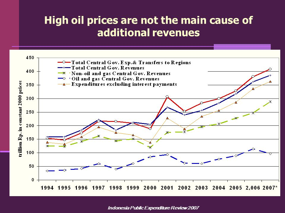 Indonesia Public Expenditure Review 2007 High oil prices are not the main cause of additional revenues