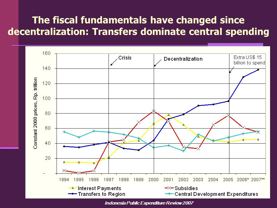 Indonesia Public Expenditure Review 2007 The fiscal fundamentals have changed since decentralization: Transfers dominate central spending