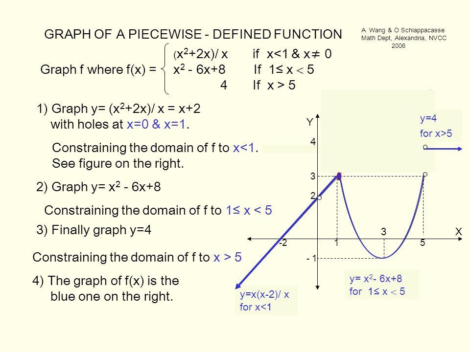 X Y 1 y=x+2 -2 2 y= x 2 - 6x+8 3 5 - 1 3 y=x(x-2)/ x for x<1 Graph f where f(x) = 1) Graph y= (x 2 +2x)/ x = x+2.