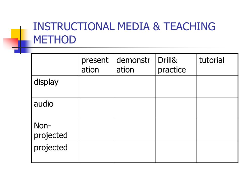 INSTRUCTIONAL MEDIA & TYPE OF COMMUNICATION - flexibility One-way (no immediate response) Two-way (interactive) Display format Audio media Non-projected visual Projected visual