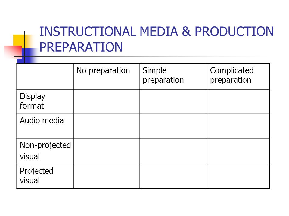 SELECTING INSTRUCTIONAL MEDIA Messages/subject-matter content Objectives (introducing, motivating, practicing Learners ( learning style, skills, experience, needs) Group size ( small, large) Teaching method Resources ( equipments, facilities, costs) Time constraint ( preparation, usage) Location ( in class, outdoor, distance) Teacher skills, preferences, experiences