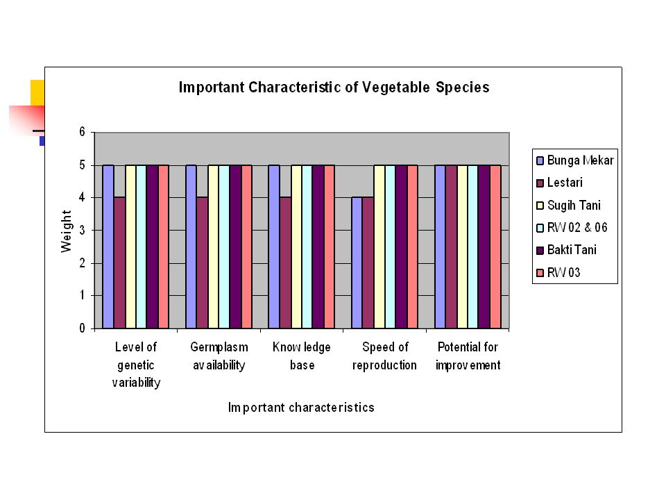 Potential adoptions improvement of vegetable species Ease of establishment Short time to maturity Pest/disease/weed resistance Adaptability across region Compatibility with crops Coppicing/pruning ability Commercial potential Production of planting material Use in different niches on farm