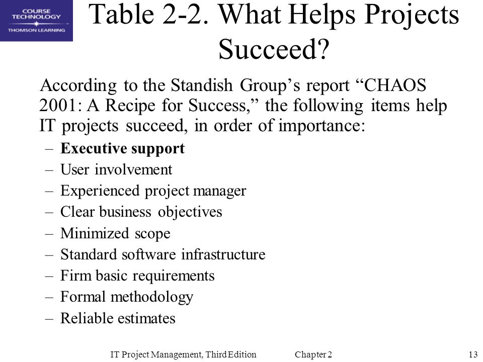 13IT Project Management, Third Edition Chapter 2 Table 2-2.