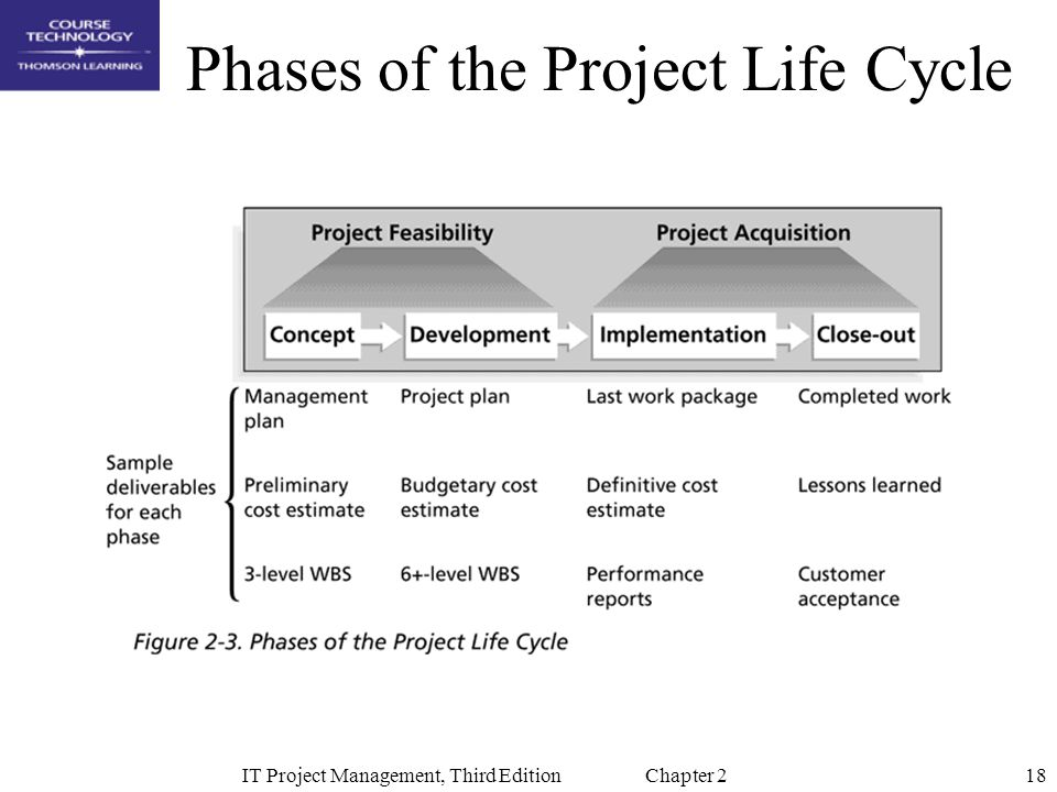 18IT Project Management, Third Edition Chapter 2 Phases of the Project Life Cycle