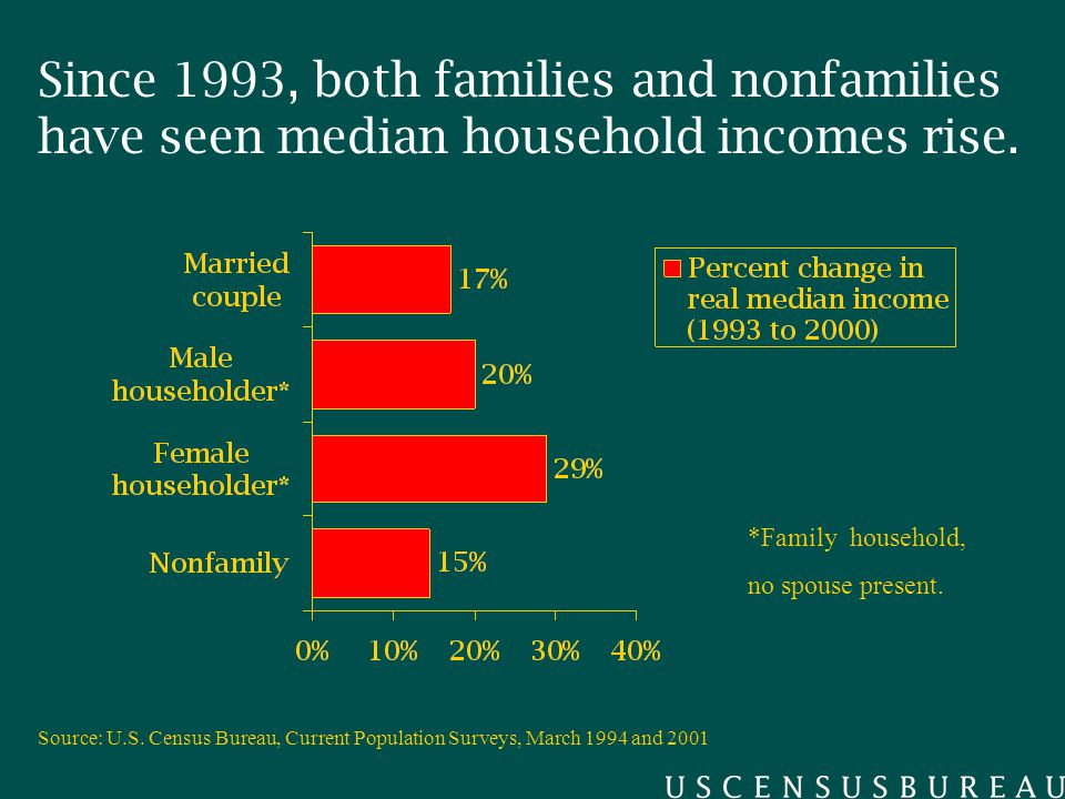 Since 1993, both families and nonfamilies have seen median household incomes rise.