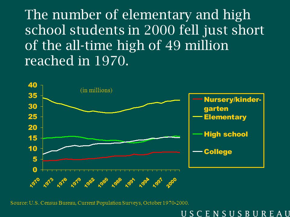 The number of elementary and high school students in 2000 fell just short of the all-time high of 49 million reached in 1970.