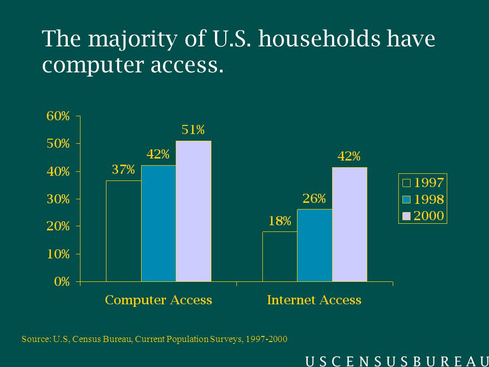 The majority of U.S. households have computer access.