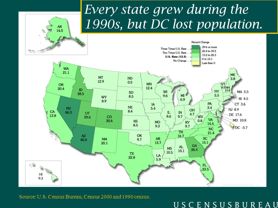 Every state grew during the 1990s, but DC lost population.