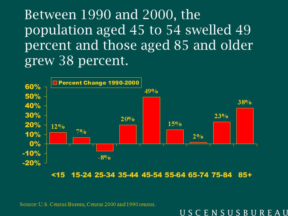 Between 1990 and 2000, the population aged 45 to 54 swelled 49 percent and those aged 85 and older grew 38 percent.