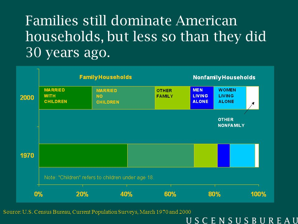 Families still dominate American households, but less so than they did 30 years ago.