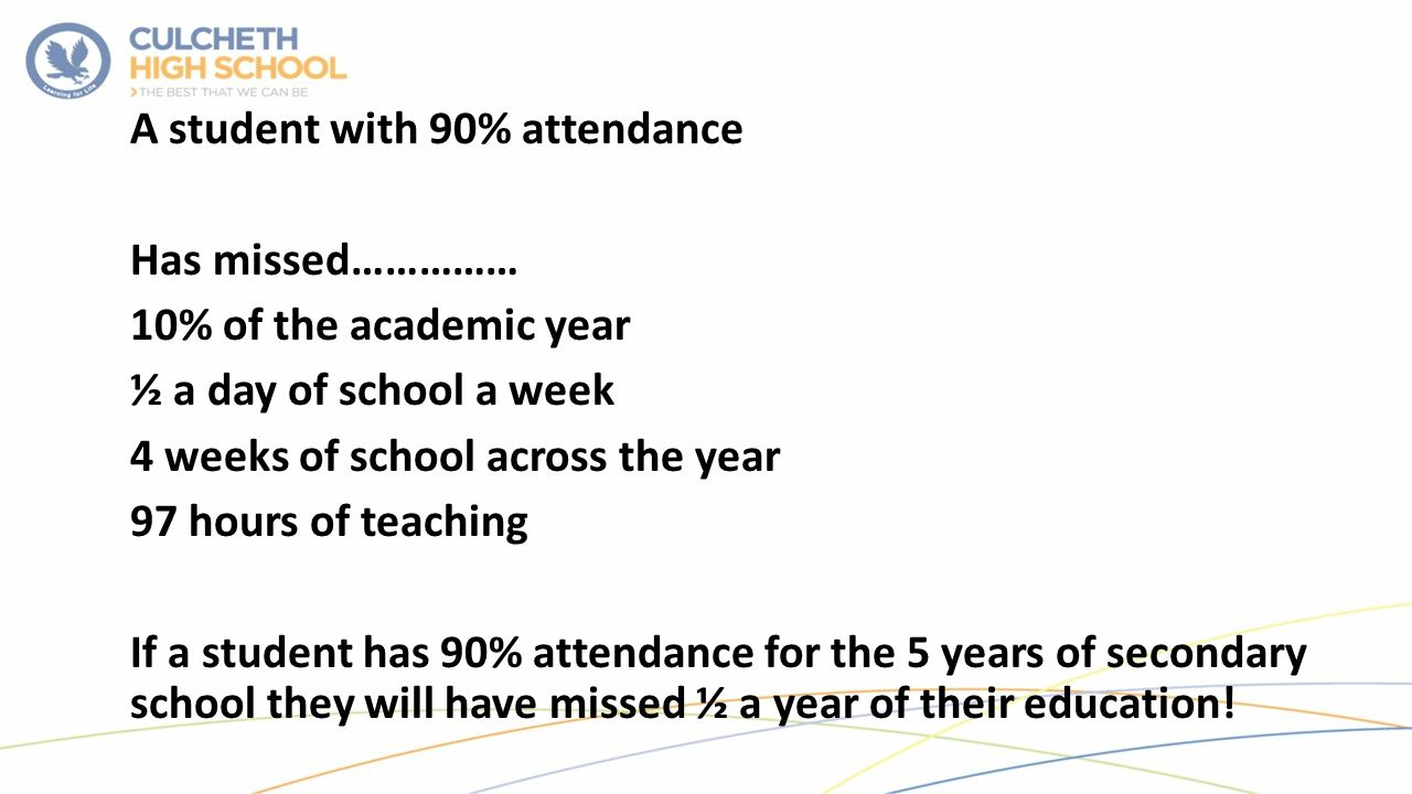 A student with 90% attendance Has missed…………… 10% of the academic year ½ a day of school a week 4 weeks of school across the year 97 hours of teaching If a student has 90% attendance for the 5 years of secondary school they will have missed ½ a year of their education!