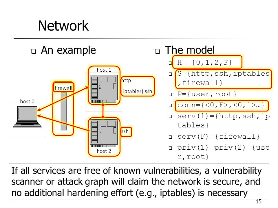 Network 15  The model  H ={0,1,2,F}  S={http,ssh,iptables,firewall}  P={user,root}  conn={, …}  serv(1)={http,ssh,ip tables}  serv(F)={firewall