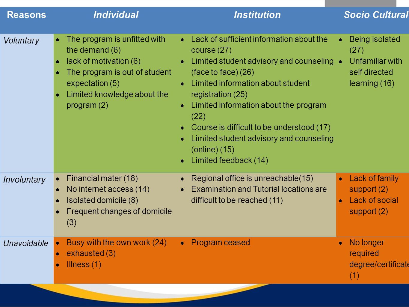 ReasonsIndividualInstitutionSocio Cultural Voluntary  The program is unfitted with the demand (6)  lack of motivation (6)  The program is out of student expectation (5)  Limited knowledge about the program (2)  Lack of sufficient information about the course (27)  Limited student advisory and counseling (face to face) (26)  Limited information about student registration (25)  Limited information about the program (22)  Course is difficult to be understood (17)  Limited student advisory and counseling (online) (15)  Limited feedback (14)  Being isolated (27)  Unfamiliar with self directed learning (16) Involuntary  Financial mater (18)  No internet access (14)  Isolated domicile (8)  Frequent changes of domicile (3)  Regional office is unreachable(15)  Examination and Tutorial locations are difficult to be reached (11)  Lack of family support (2)  Lack of social support (2) Unavoidable  Busy with the own work (24)  exhausted (3)  Illness (1)  Program ceased  No longer required degree/certificate (1)