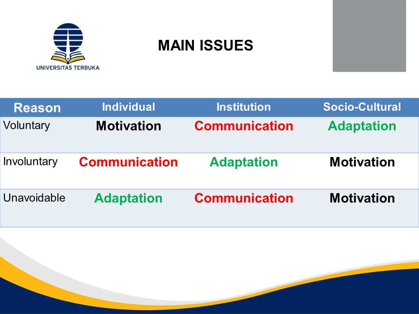 MAIN ISSUES Reason IndividualInstitutionSocio-Cultural Voluntary Motivation Communication Adaptation Involuntary CommunicationAdaptation Motivation Unavoidable AdaptationCommunicationMotivation