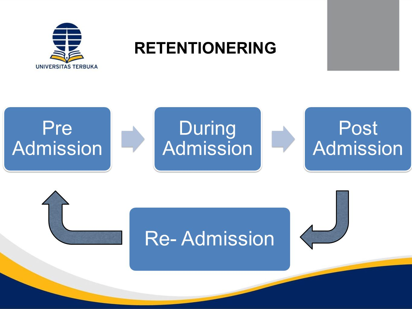 RETENTIONERING Pre Admission During Admission Post Admission Re- Admission