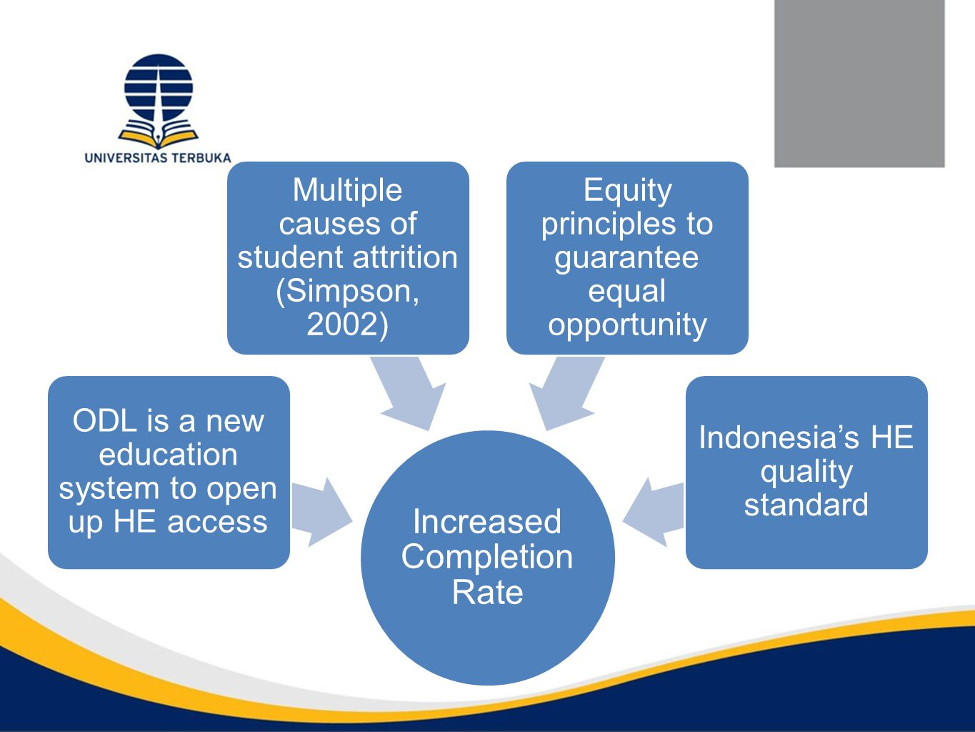 Increased Completion Rate ODL is a new education system to open up HE access Multiple causes of student attrition (Simpson, 2002) Equity principles to guarantee equal opportunity Indonesia's HE quality standard
