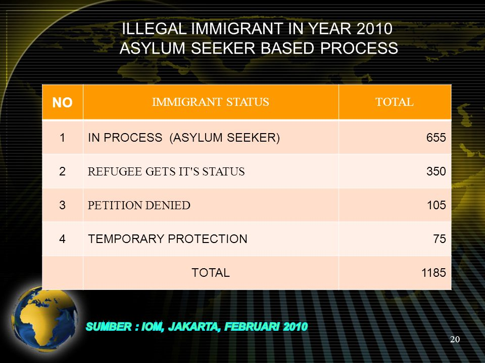 20 ILLEGAL IMMIGRANT IN YEAR 2010 ASYLUM SEEKER BASED PROCESS NO IMMIGRANT STATUSTOTAL 1IN PROCESS (ASYLUM SEEKER)655 2 REFUGEE GETS IT S STATUS 350 3 PETITION DENIED 105 4TEMPORARY PROTECTION75 TOTAL1185