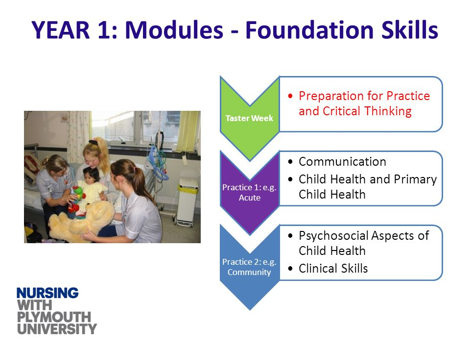 YEAR 1: Modules - Foundation Skills Taster Week Preparation for Practice and Critical Thinking Practice 1: e.g. Acute Communication Child Health and P