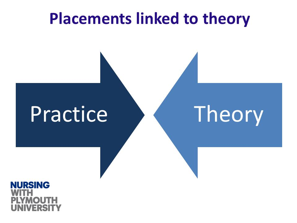 Placements linked to theory PracticeTheory