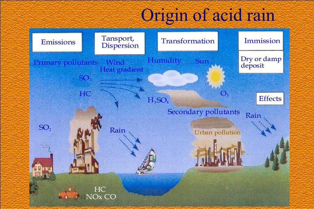 Origin of acid rain