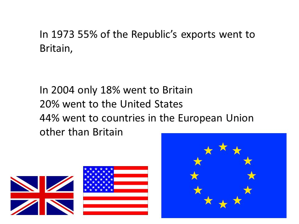 In 1973 55% of the Republic's exports went to Britain, In 2004 only 18% went to Britain 20% went to the United States 44% went to countries in the Eur