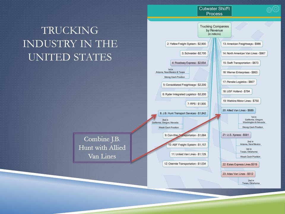 TRUCKING INDUSTRY IN THE UNITED STATES U.S.