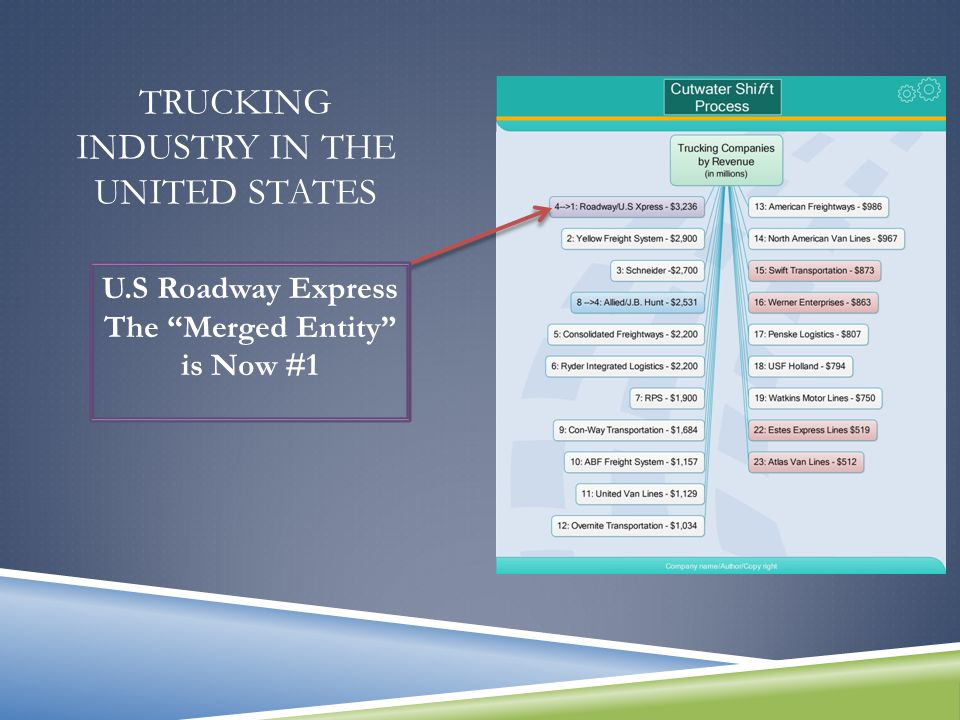 TRUCKING INDUSTRY IN THE UNITED STATES Roadway Express #4 and U.S. Express #21 Merge