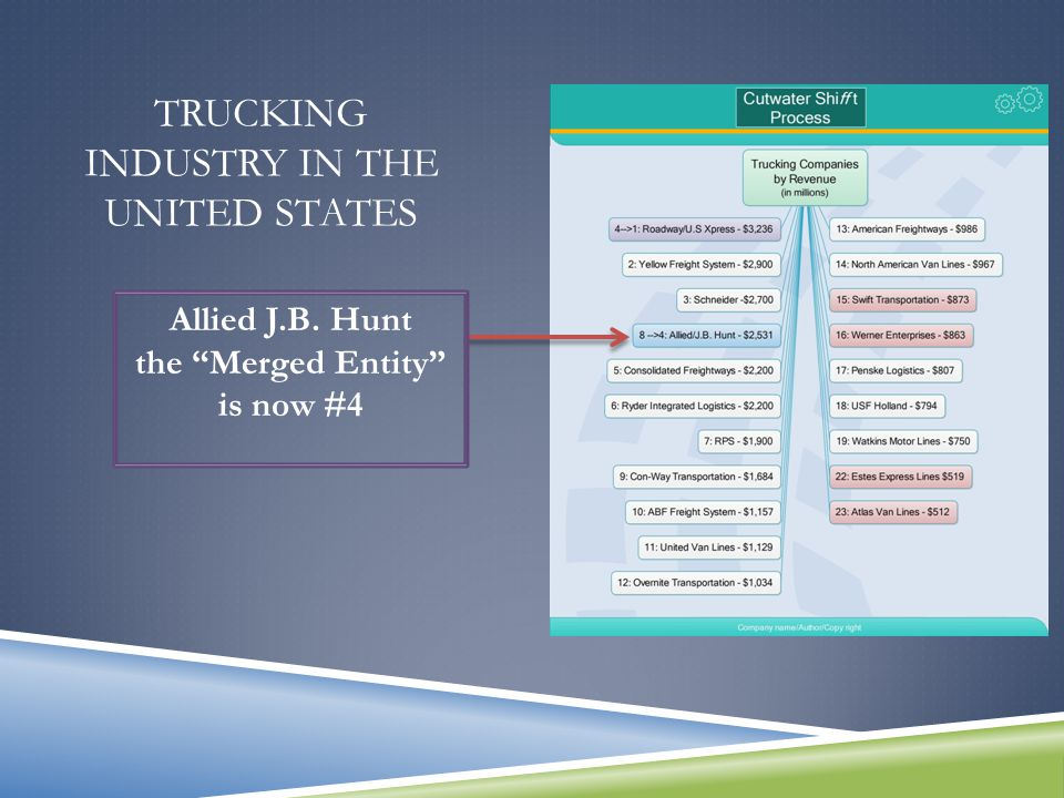 TRUCKING INDUSTRY IN THE UNITED STATES J.B Hunt #8 and Allied Van Lines #20 Merge