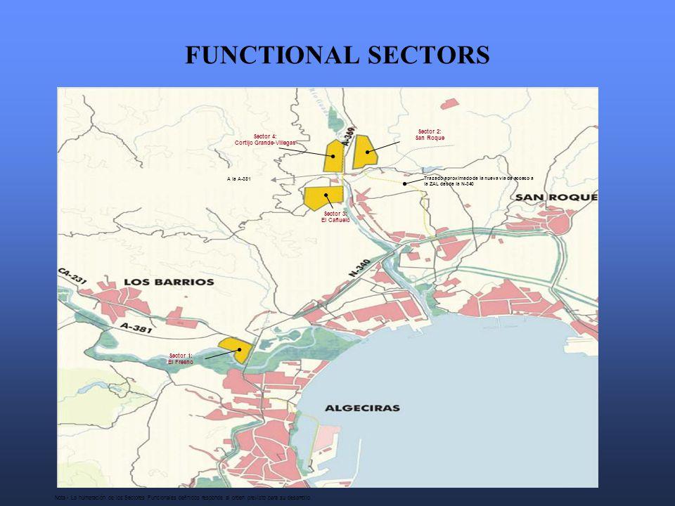 FUNCTIONAL SECTORS Nota.- La numeración de los Sectores Funcionales definidos responde al orden previsto para su desarrollo.