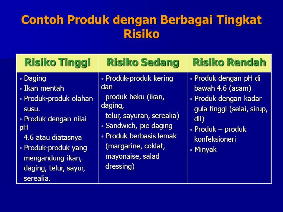 Contoh Produk dengan Berbagai Tingkat Risiko Risiko Tinggi Risiko Sedang Risiko Rendah Daging Daging Ikan mentah Ikan mentah Produk-produk olahan Produk-produk olahan susu.