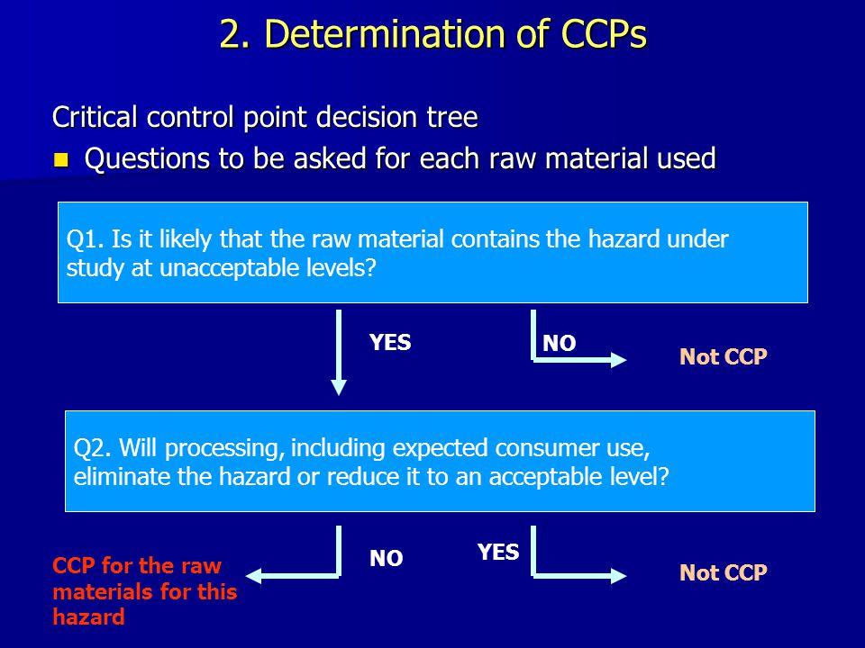 2.Determination of CCPs Q1.