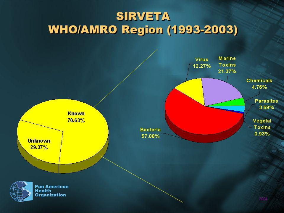 2004 Pan American Health Organization SIRVETA WHO/AMRO Region (1993-2003)