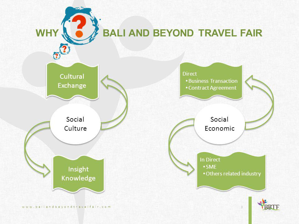 3 Social Culture Social Economic Insight Knowledge Cultural Exchange In Direct SME Others related industry In Direct SME Others related industry Direct Business Transaction Contract Agreement Direct Business Transaction Contract Agreement WHY BALI AND BEYOND TRAVEL FAIR