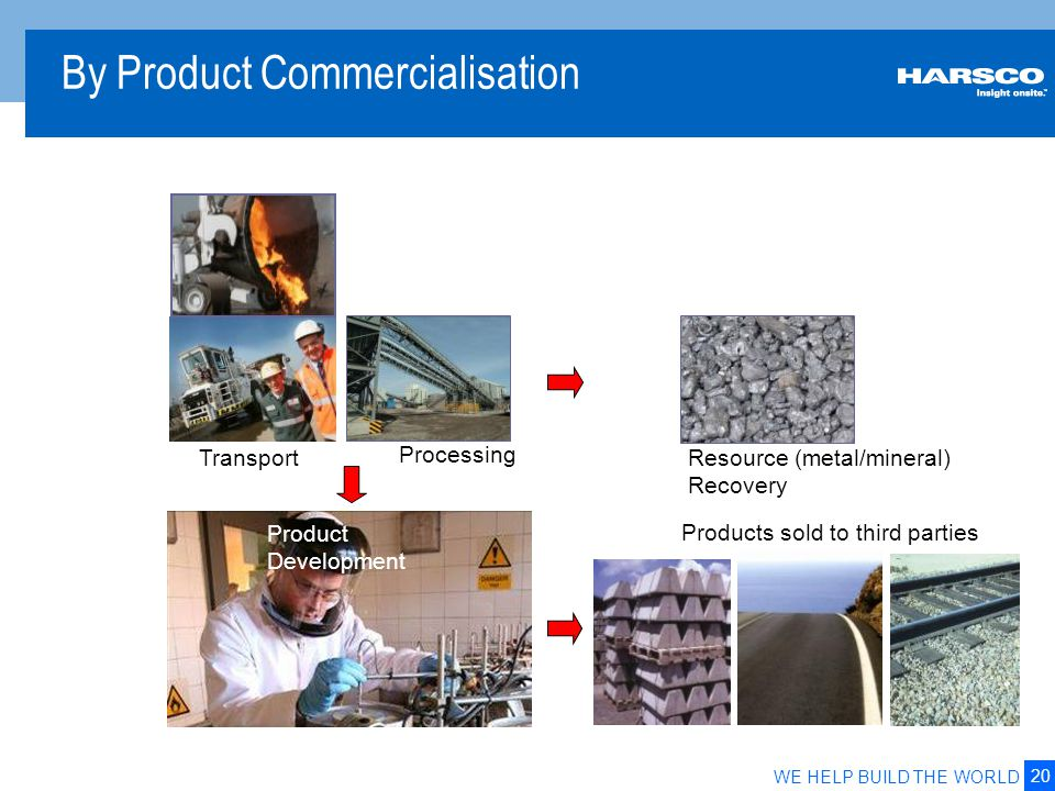 20 WE HELP BUILD THE WORLD By Product Commercialisation Transport Products sold to third parties Resource (metal/mineral) Recovery Processing Product
