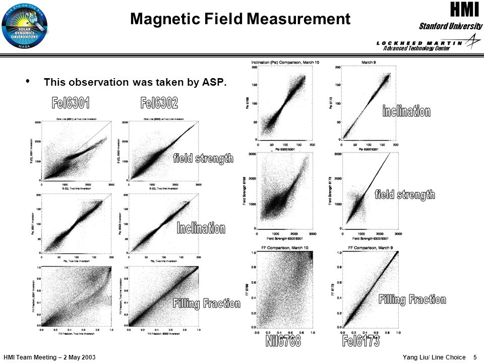 Advanced Technology Center 6 HMI Yang Liu/ Line Choice Stanford University HMI Team Meeting – 2 May 2003 Comparison of FeI6173 & NiI6768 The line FeI6173 has much better performance than the line NiI6768 in measurement of vector magnetic field.